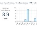 Wetterstatistik für Berlin